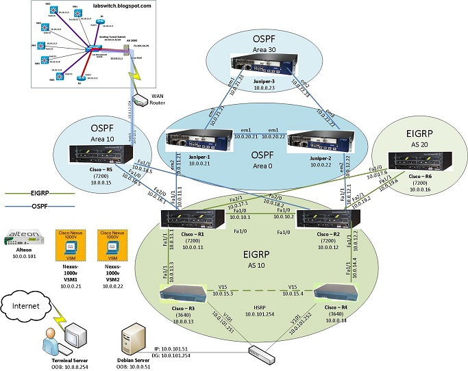 Main lab network topology