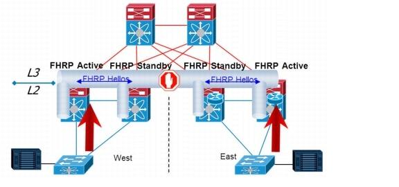 Cisco Nexus VPC - best practices - SharonTools