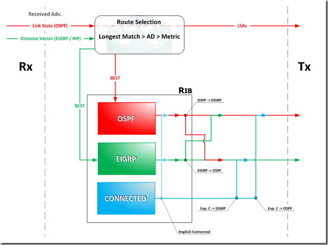 IPv4 IGP Route Redistribution Mechanics