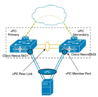 Cisco Nexus VPC - best practices - SharonTools